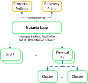 Nutanix Leap overview_1