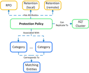 Nutanix Leap protection policy_2