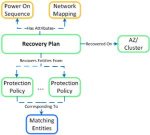 Nutanix Leap recovery plan_overzicht